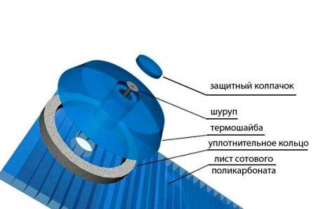Термошайба для поликарбоната – как выбрать